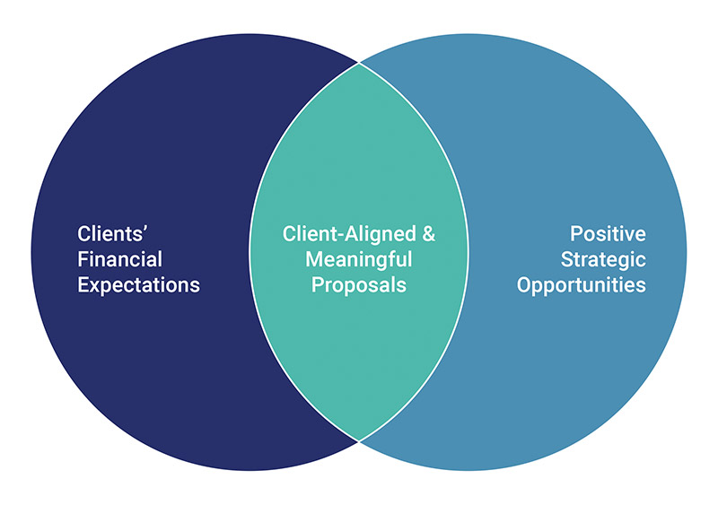 Client-aligned & Positive Investments Proposals
